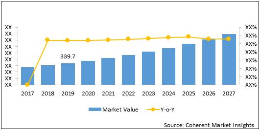 MEA Vacuum Pumps    Coherent Market Insights