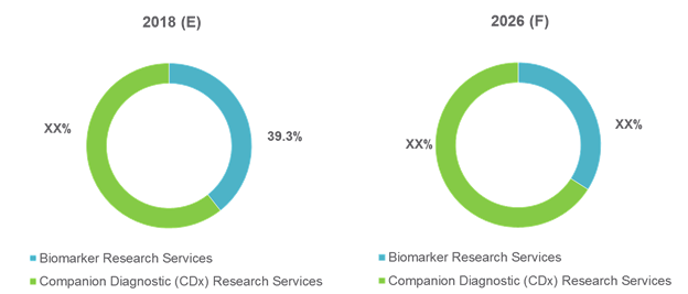 Biomarker Research Services  | Coherent Market Insights