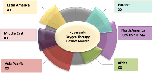 Hyperbaric Oxygen Therapy Devices  | Coherent Market Insights