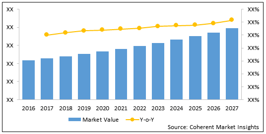 Implantable Drug Delivery Devices  | Coherent Market Insights