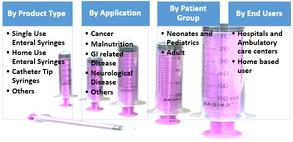 Global Enteral Syringe  | Coherent Market Insights