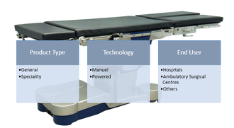 Operating Table  | Coherent Market Insights