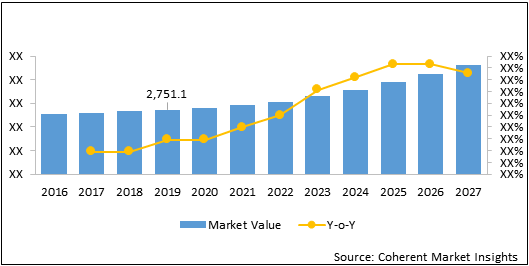 Neonatal & Preterm Infants Enteral Feeding Devices  | Coherent Market Insights