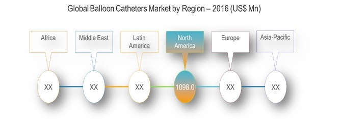balloon catheters market