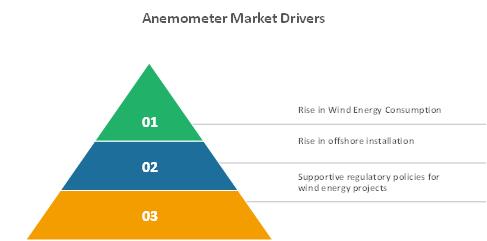 anemometer market