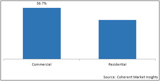 Coal Fired Power Generation    Coherent Market Insights