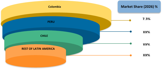 Latin America Bone Graft and Substitutes  | Coherent Market Insights