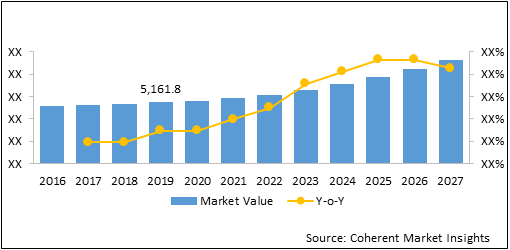 U.S. Biochip Product & Services  | Coherent Market Insights