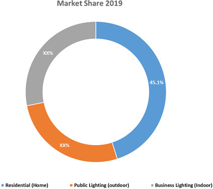 LED Services  | Coherent Market Insights