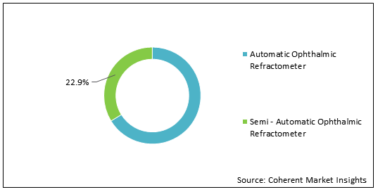 Ophthalmic Refractometer  | Coherent Market Insights
