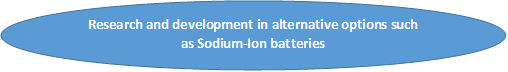 Cardiac Rhythm Management Devices Batteries    Coherent Market Insights