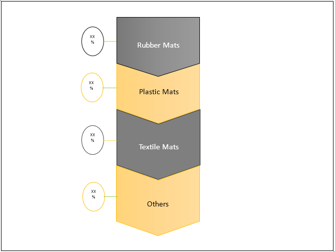 Automotive Floor Mats  | Coherent Market Insights