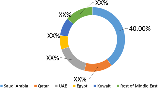 Middle East Bio-Chemicals  | Coherent Market Insights