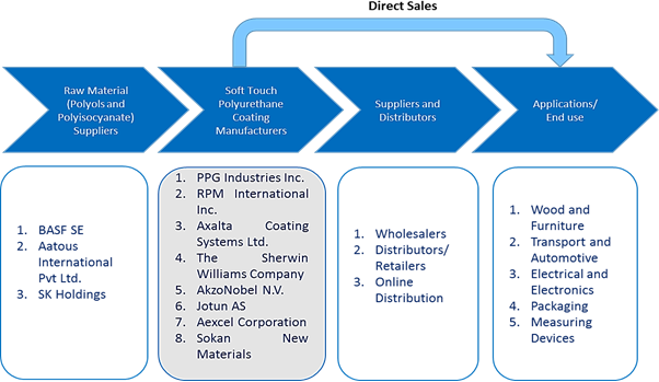 Soft Touch Polyurethane Coatings  | Coherent Market Insights