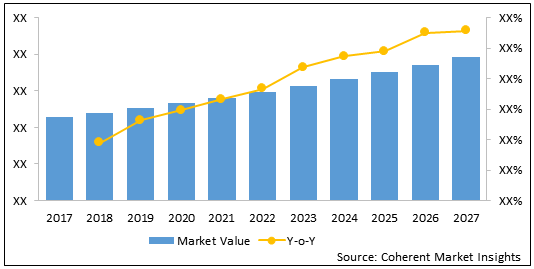 Cannabidiol  | Coherent Market Insights