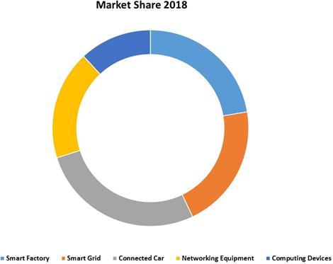 Embedded Security for Internet of Things (IoT)    Coherent Market Insights