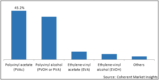 Vinyl Acetate Monomer  | Coherent Market Insights