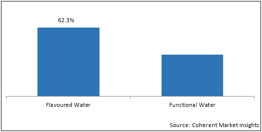 Flavored & Functional Water  | Coherent Market Insights