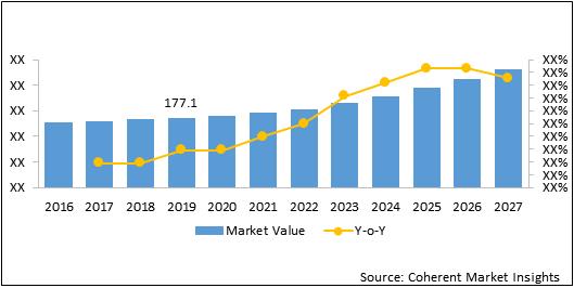 Nanomedicines  | Coherent Market Insights