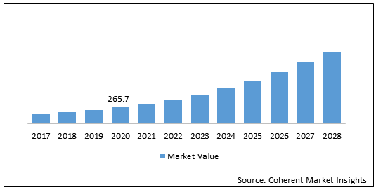 Green Construction  | Coherent Market Insights