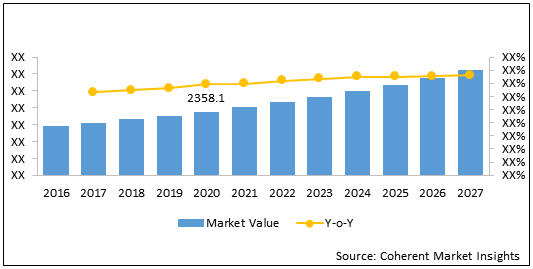 Neuro-interventional Devices  | Coherent Market Insights