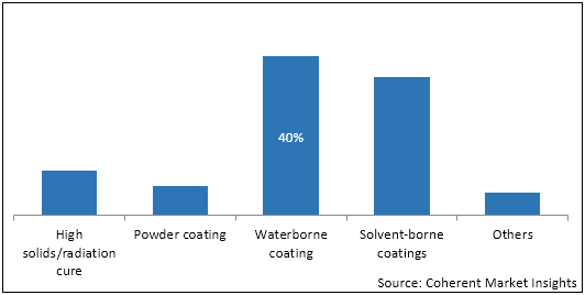 Paints and Coatings  | Coherent Market Insights