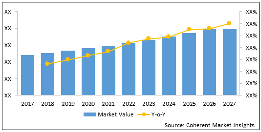 Interstitial Cystitis Drugs    Coherent Market Insights