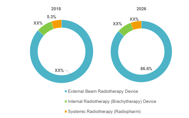 Philippines Radiotherapy  | Coherent Market Insights