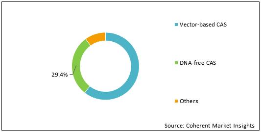 CRISPR and CAS Gene  | Coherent Market Insights