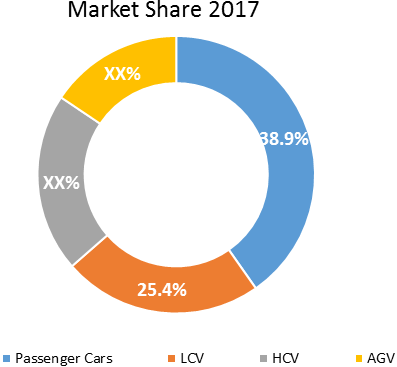 Next Generation In-vehicle Networking  | Coherent Market Insights