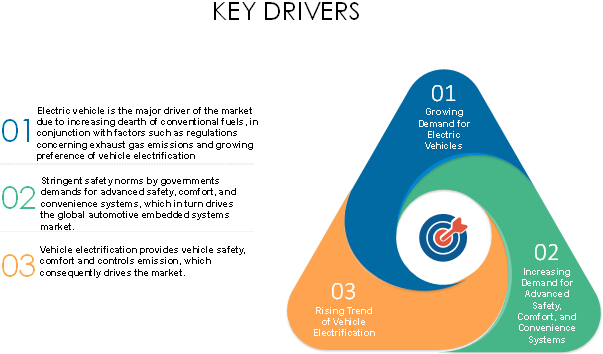 Automotive Embedded Systems  | Coherent Market Insights