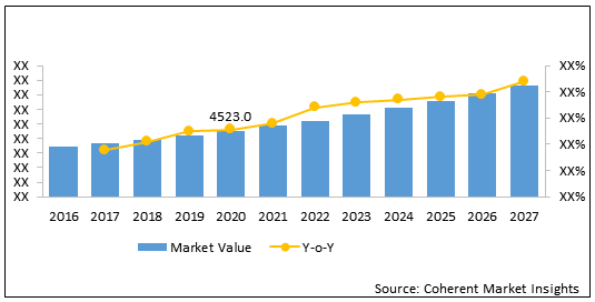 Electrotherapy System  | Coherent Market Insights