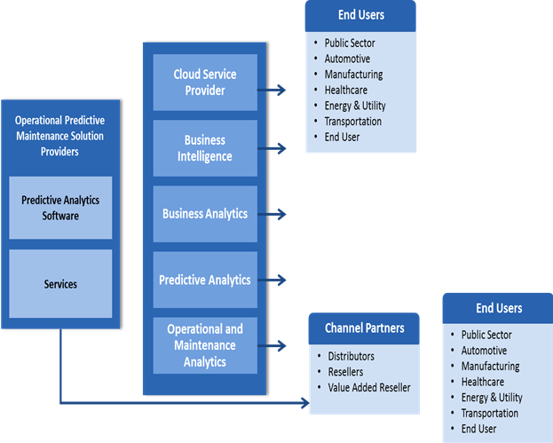 Operational Predictive Maintenance  | Coherent Market Insights