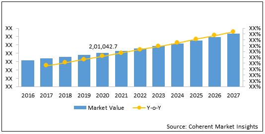 Therapeutic Proteins and Oral Vaccines  | Coherent Market Insights