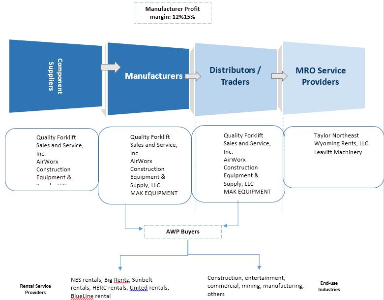 Aerial Work Platform (AWP)  | Coherent Market Insights