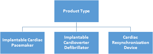 Cardiac Rhythm Management Devices Batteries  | Coherent Market Insights