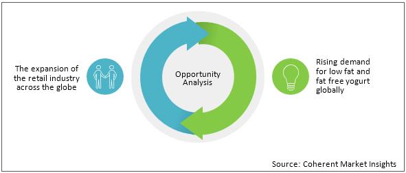 Yogurt  | Coherent Market Insights