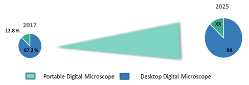 digital microscopes market