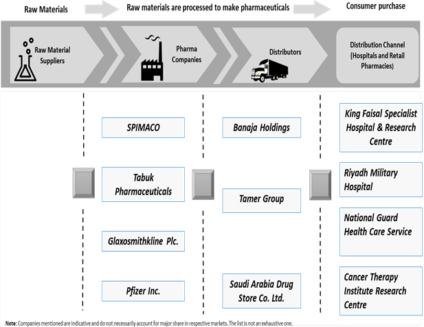 Saudi Arabia Pharmaceuticals    Coherent Market Insights