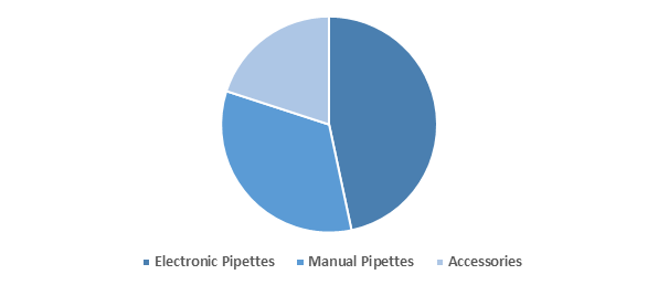 Pipettes and Accessories  | Coherent Market Insights