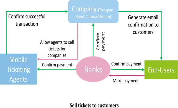 Mobile Ticketing  | Coherent Market Insights