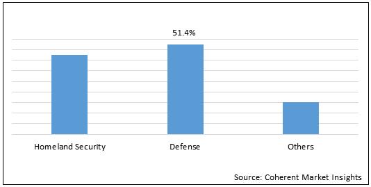 Ammunition    Coherent Market Insights