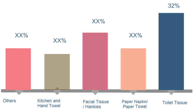 Tissue Paper  | Coherent Market Insights