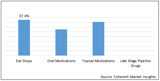 Fungal Otitis Externa    Coherent Market Insights