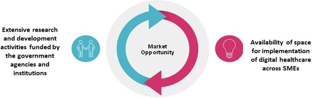 Digital Transformation  | Coherent Market Insights