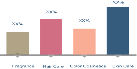 Cosmetic OEM/ODM  | Coherent Market Insights