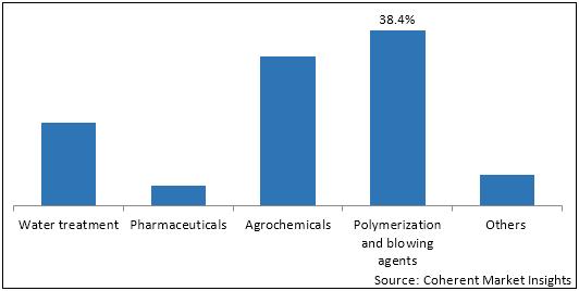 Hydrazine Hhydrate  | Coherent Market Insights