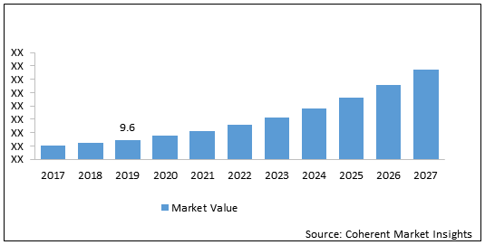 Gesture Recognition    Coherent Market Insights