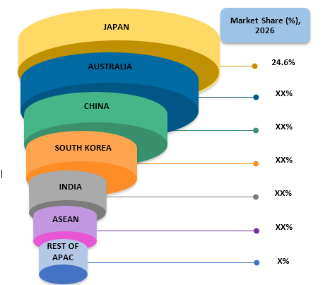 Asia Pacific Newborn Screening  | Coherent Market Insights
