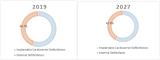 Defibrillators  | Coherent Market Insights